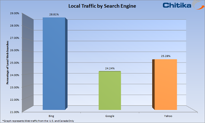 Percent of Local Search on Google