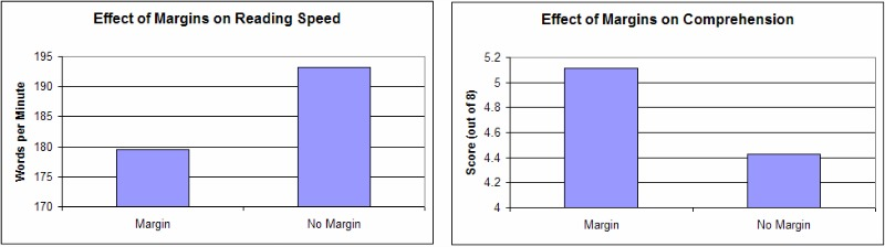 Effect of margins on reading speed