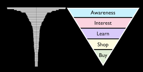 buying-funnel-related-to-keywords