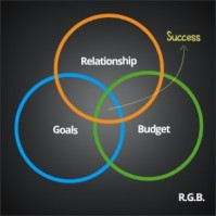 "Why Every Digital Marketing Agency Should Practice ""R.G.B."""