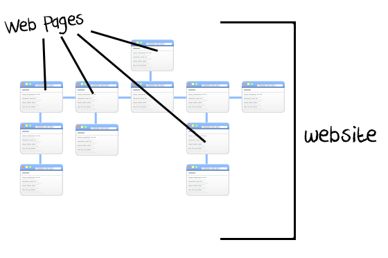 web pages vs websites