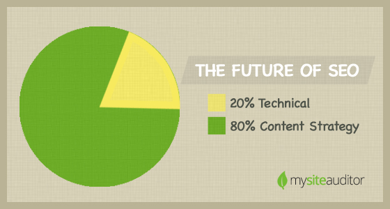 SEO is 20% Technical and 80% Content Strategy