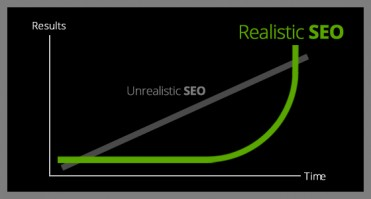 The Graph Every SEO MUST Show Their Clients