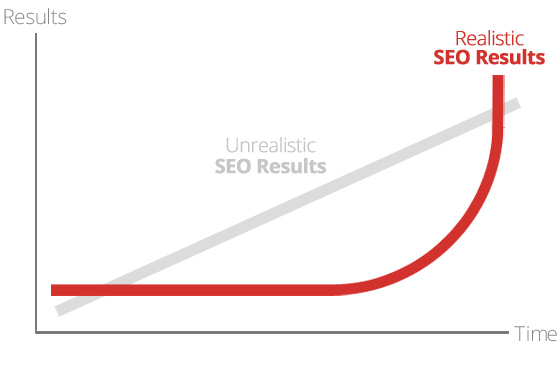 The Slope of SEO