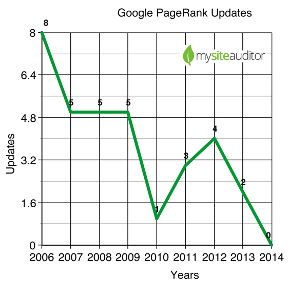 Is PageRank Dead?