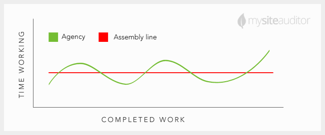 agency-work-load