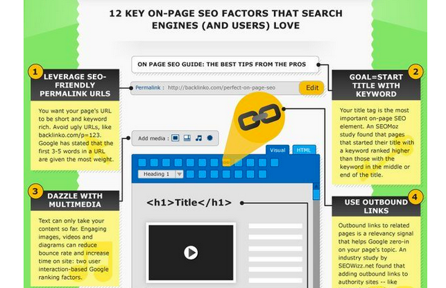 onpage seo visual