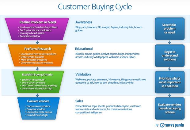 inbound-marketing-buying-cycle-savvypanda (1)