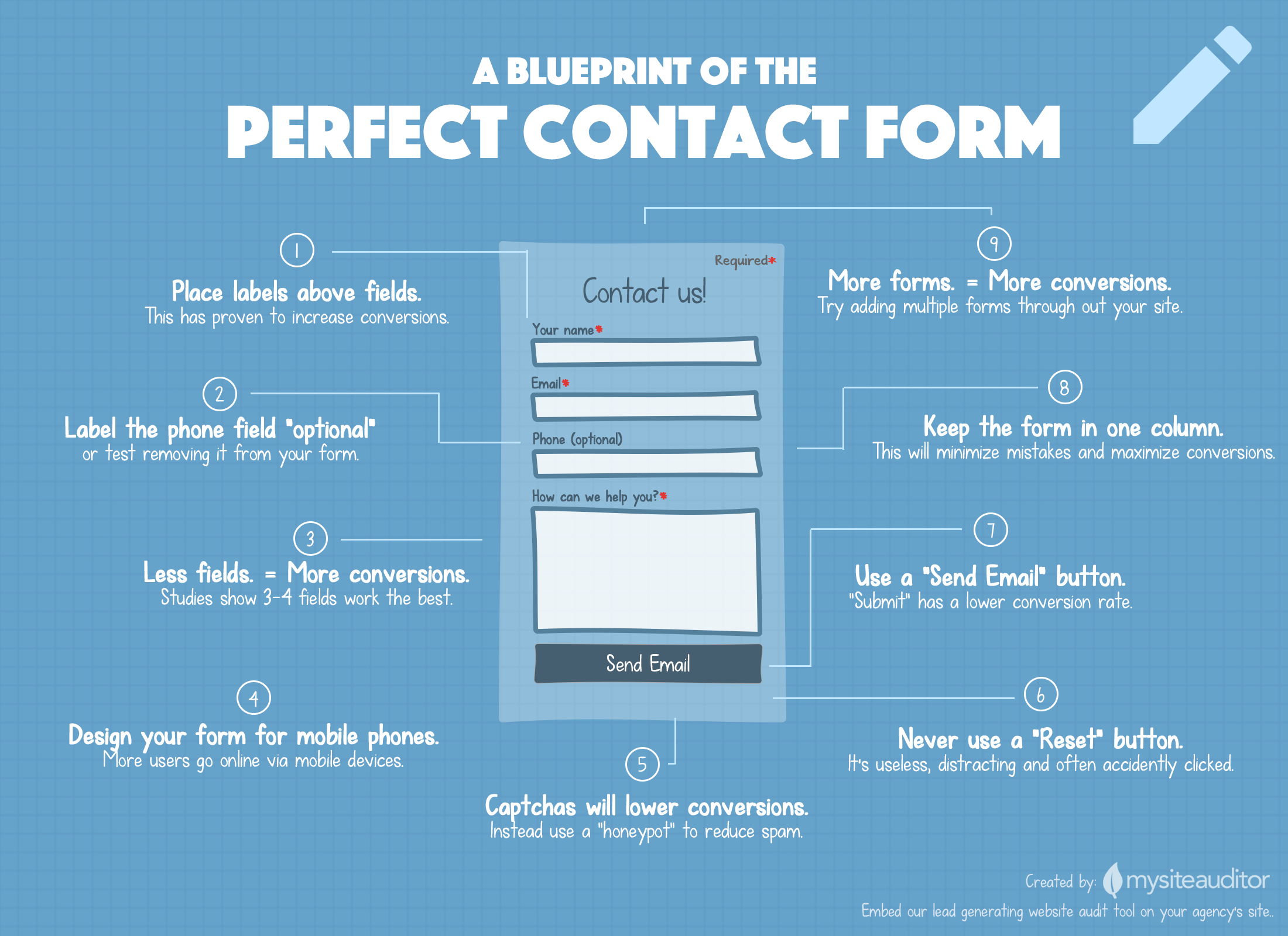 A blueprint of the perfect contact form infographic for Blueprint websites