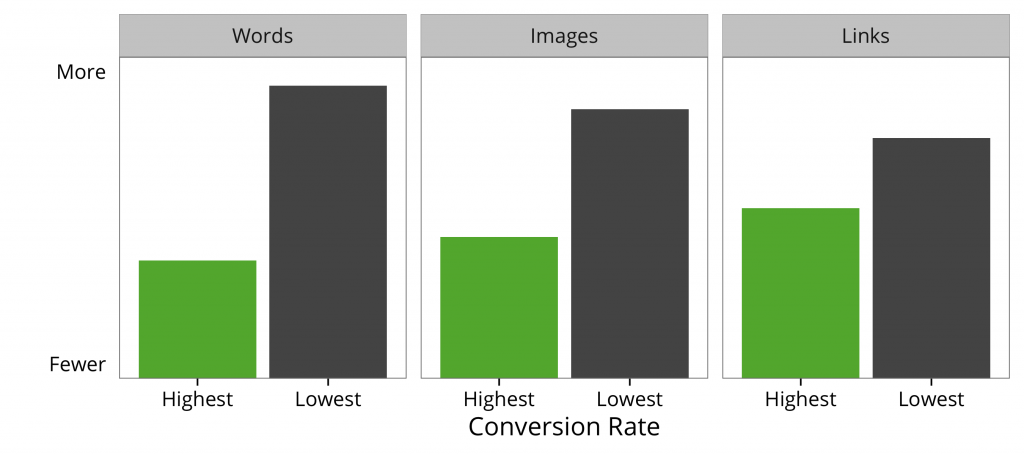 Pages that had fewer words, fewer images, and fewer links converted the most visitors into sales leads.
