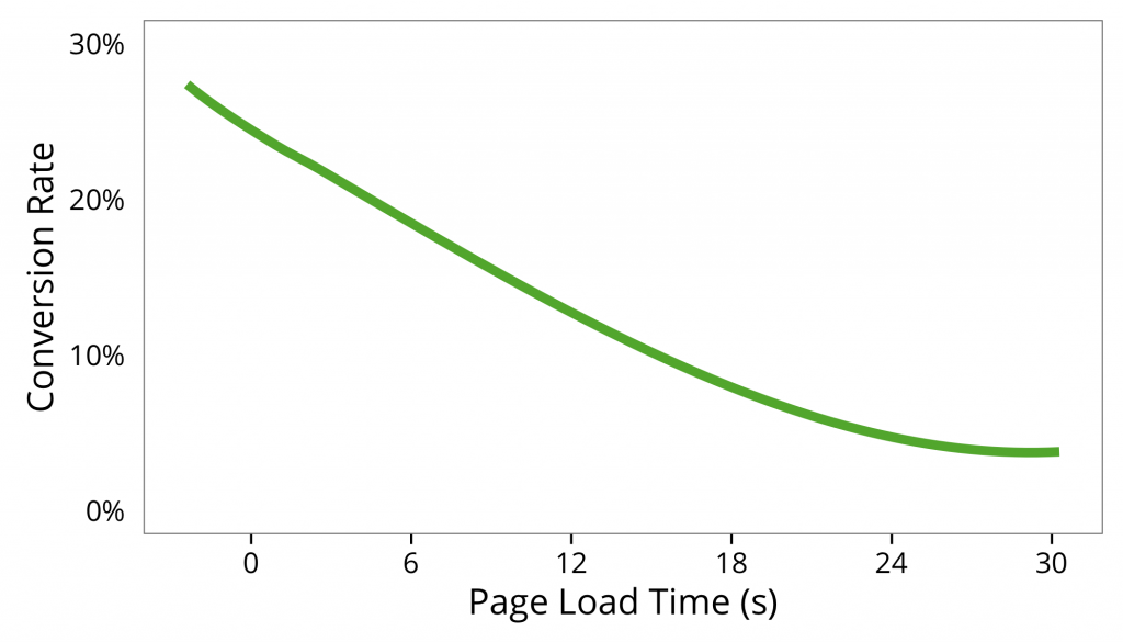 Your visitors don't want to wait! We found that faster-loading pages generated way more conversions than slower-loading pages.