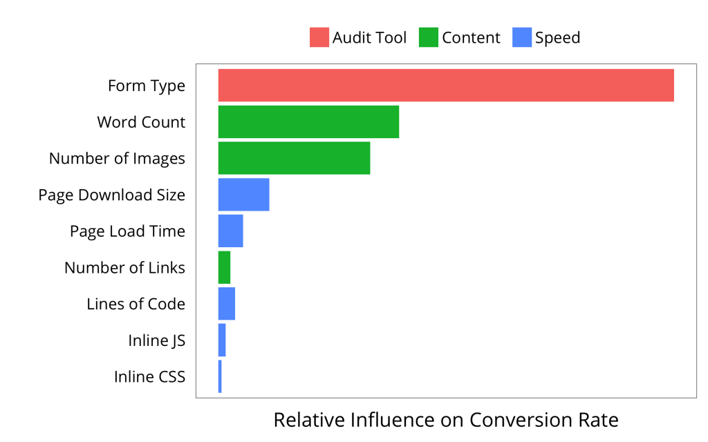 Our analysis identified these 9 features as critical to our customers' conversion rates. We grouped them into three categories: Audit Tool, Content, and Speed.