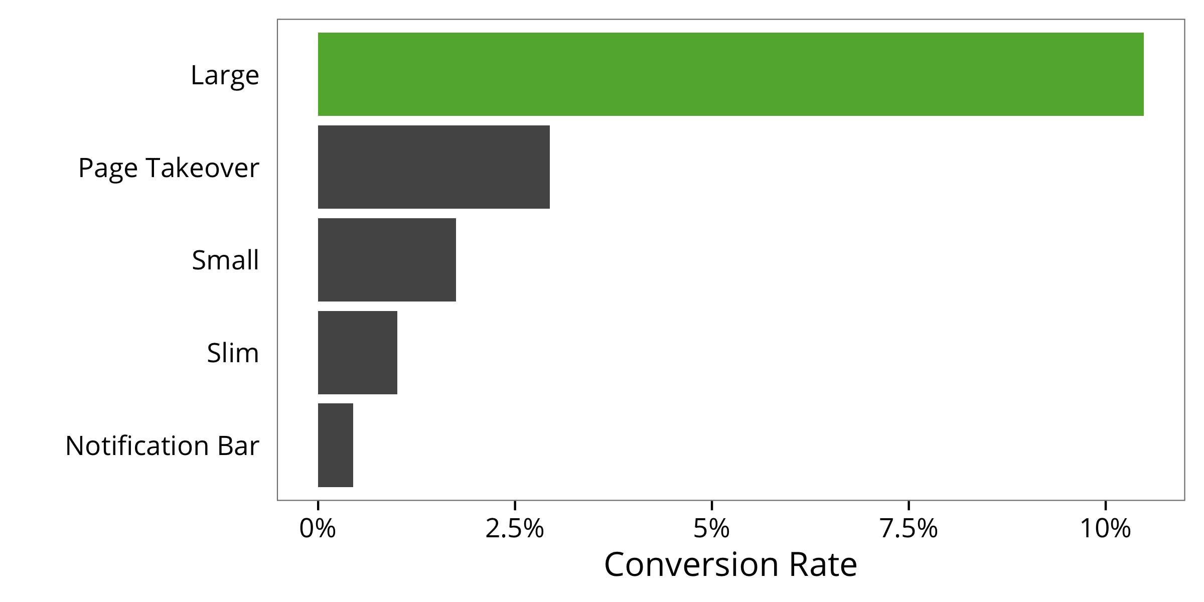 how to convert 30 of your visitors into seo leads landing page science
