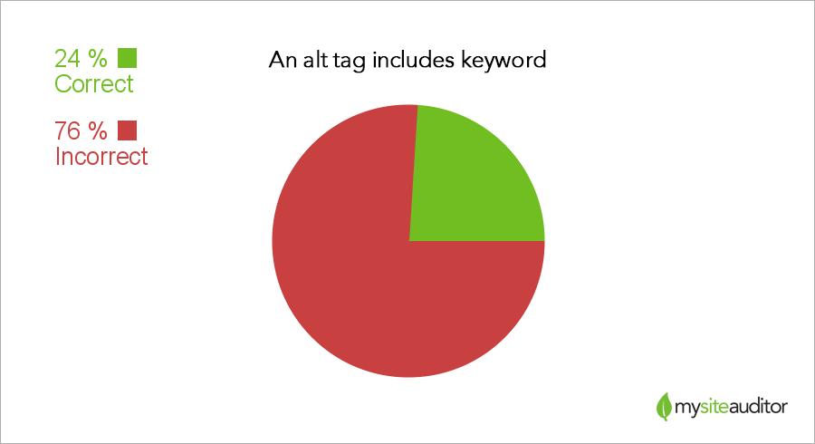 alt-keyword