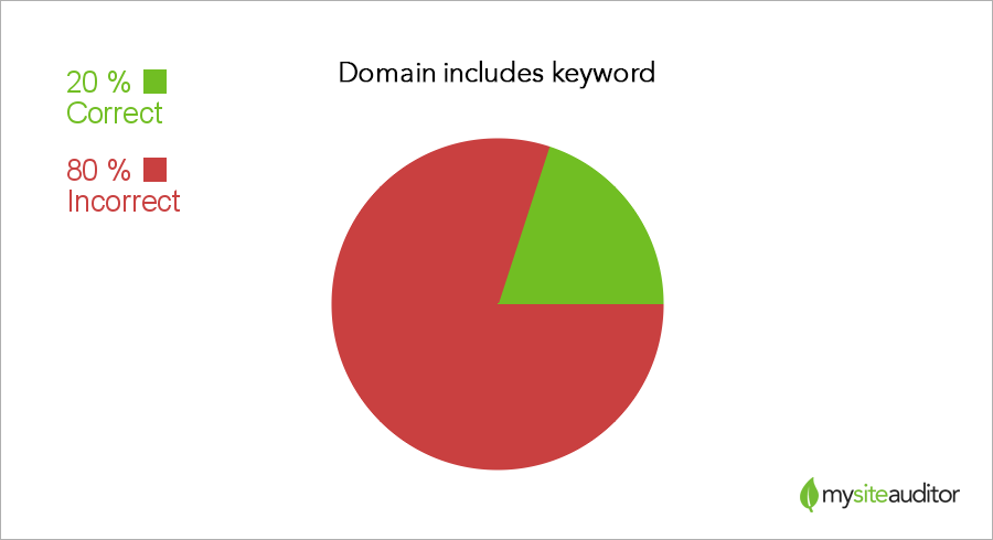 domain-keyword