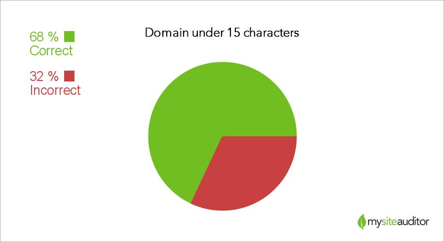 domain-length