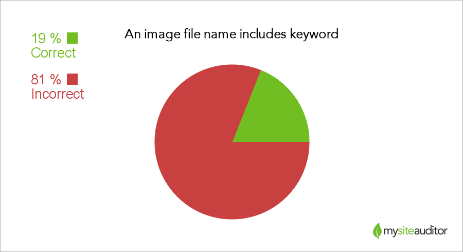 filename-keyword