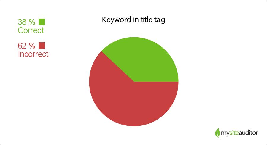 keyword-title-tag